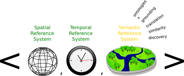 Semantics/LOD
