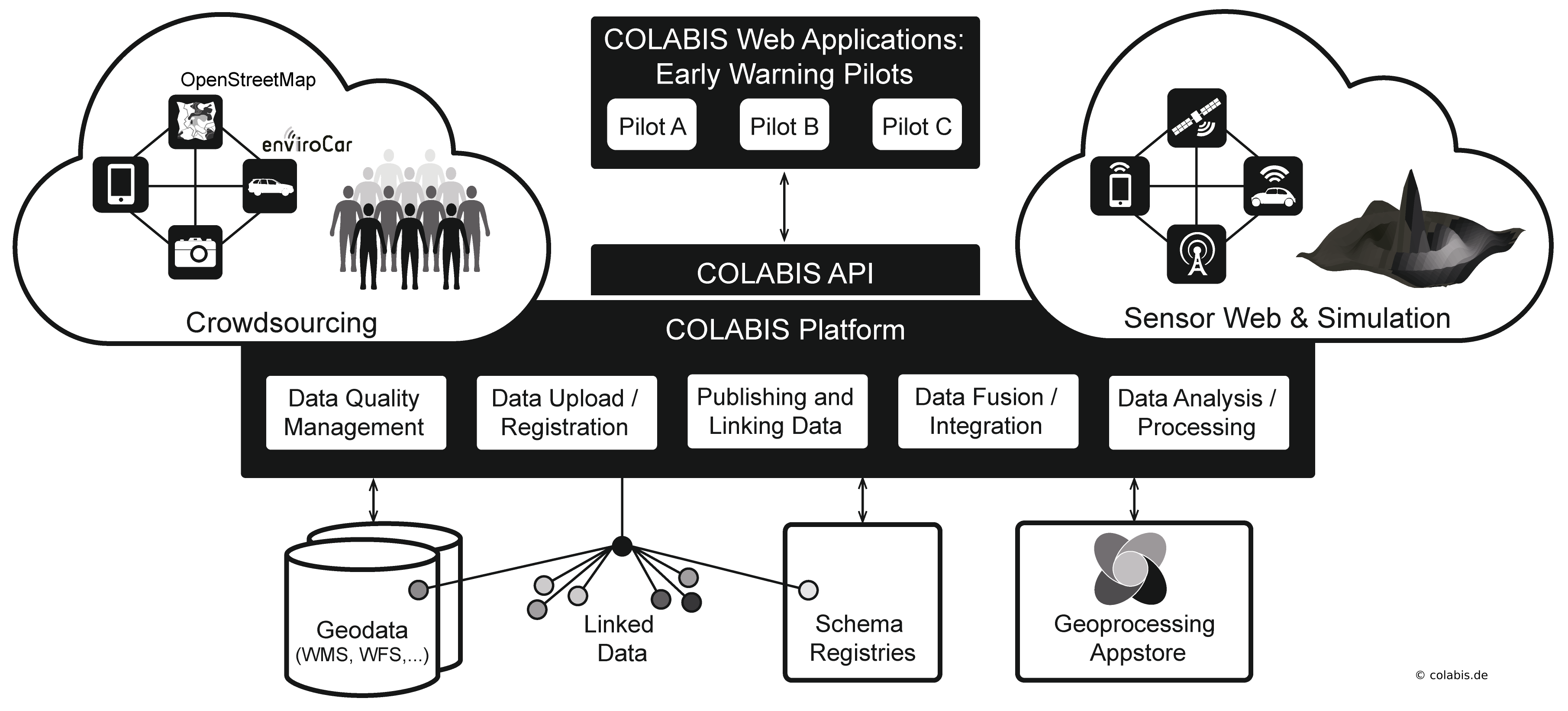 COLABIS architecture