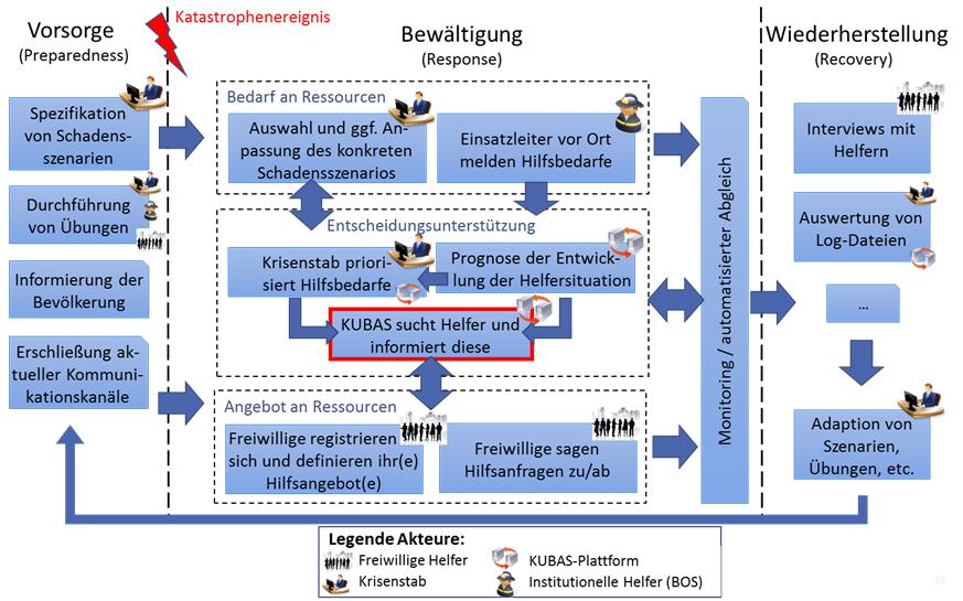 KUBAS workflow