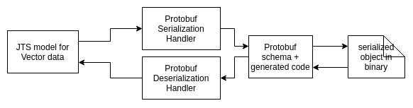 Transparent serialization of geometries based on the Simple Feature specification using Protobuf