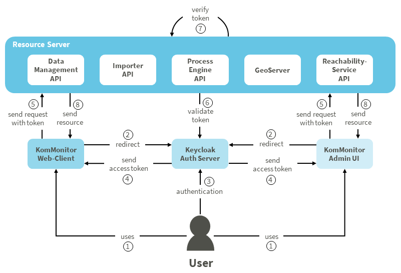 KomMonitor Authentication Workflow