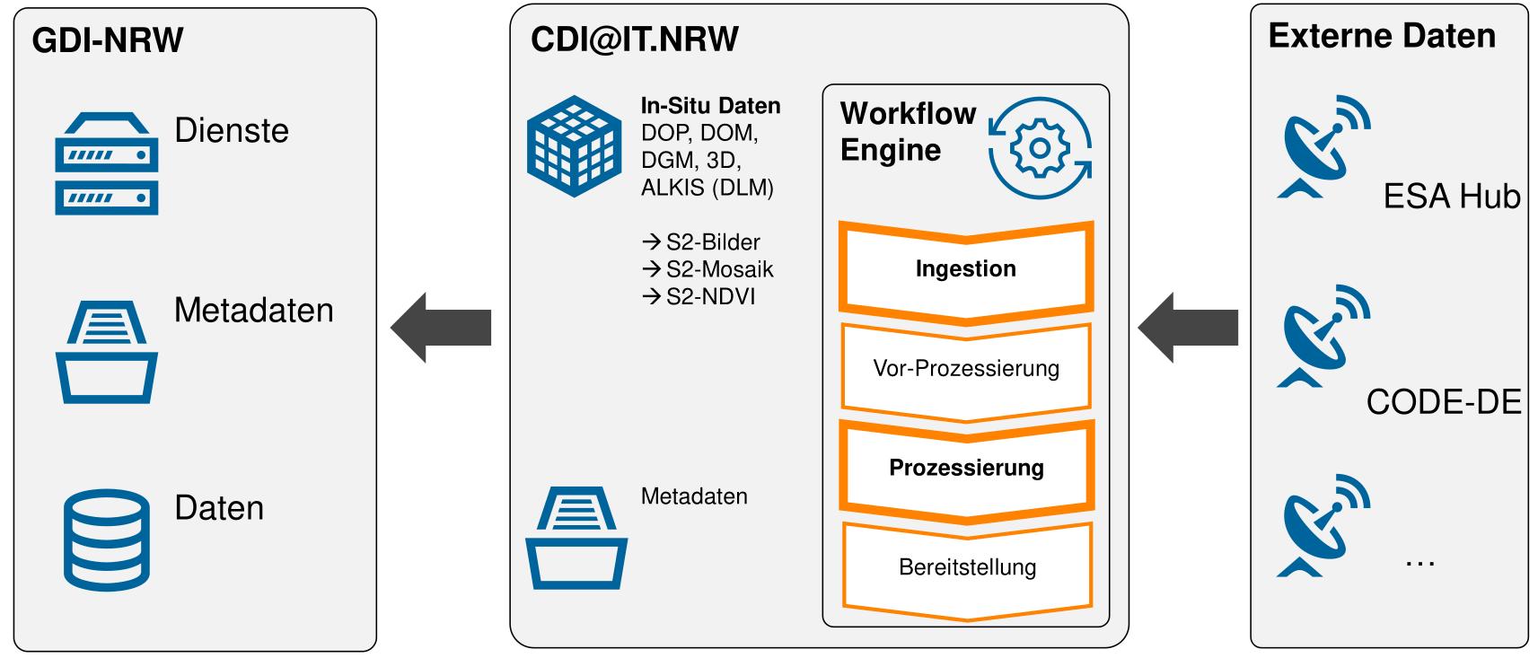 CDI@IT.NRW Architecture